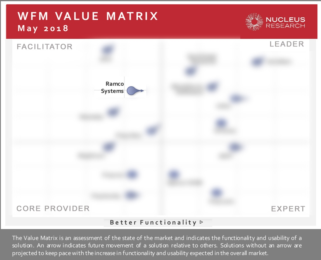 NWorkforce Management (WFM) TECHNOLOGY VALUE MATRIX 2018