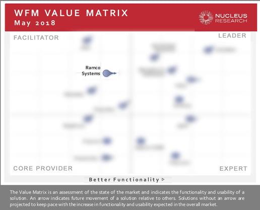 NWorkforce Management (WFM) TECHNOLOGY VALUE MATRIX 2018